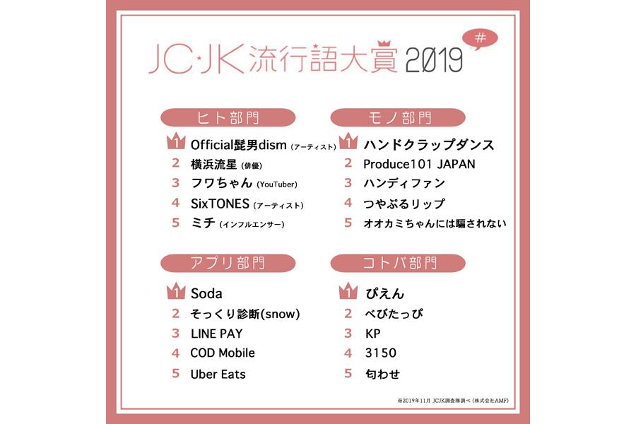 今年のJC・JK流行語「ぴえん」が大賞 | Lmagajp