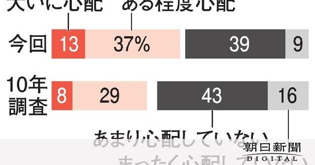 自分の孤独死「心配」増加、50%に 朝日世論調査:朝日新聞デジタル