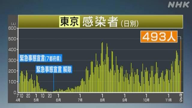 東京都 新型コロナ 最多の493人感染確認 8月1日の472人上回る   新型コロナ 国内感染者数   NHKニュース