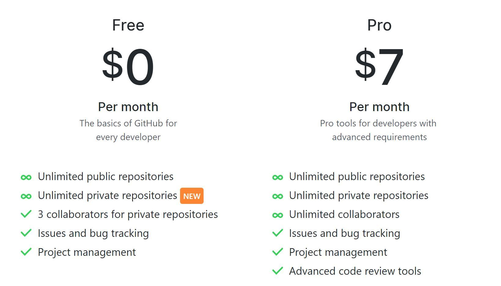 GitHub、無料ユーザーもプライベートリポジトリを使い放題に - ITmedia NEWS