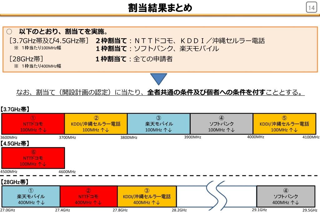"""総務省が「5G」電波の割り当てを決定 ソフトバンクと楽天は""""追加条件""""あり - ITmedia Mobile"""