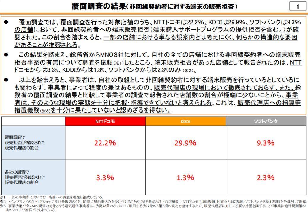 回線契約ない客への端末販売拒否が横行 総務省の覆面調査で明らかに - ITmedia NEWS
