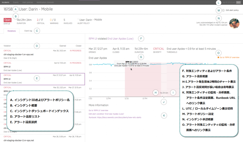 New Relic Alerts アラート違反詳細