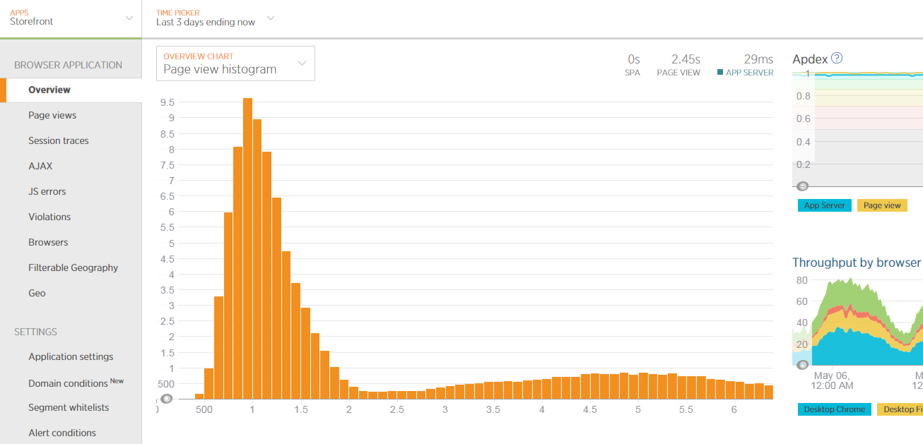 Browser Histogram View