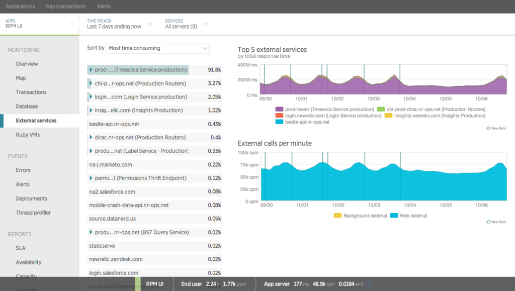 New Relic APM External Service Monitoring