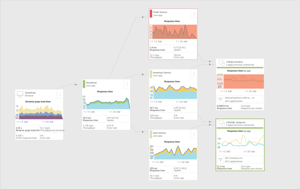 New Relic APM Service Map
