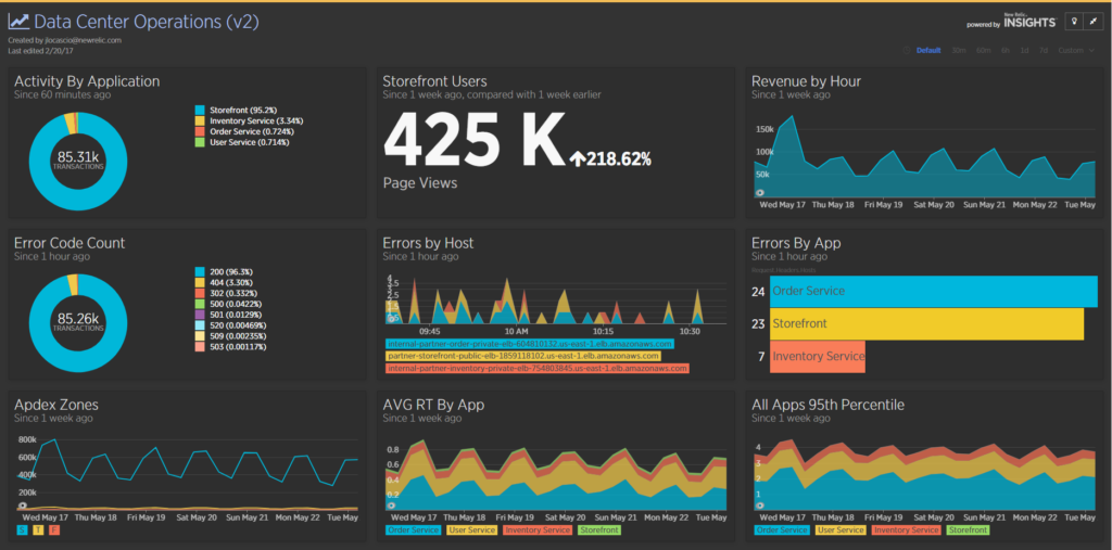 New Relic Insight Dashboard