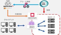 Interop Tokyo 2017出展レポート|New Relicを使用したオートスケールデモ