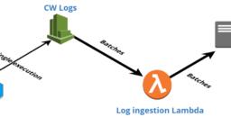【新機能】New Relic Lambda monitoring機能のご紹介