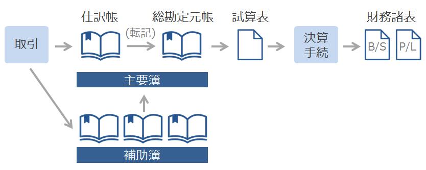 帳簿を使った簿記の流れ