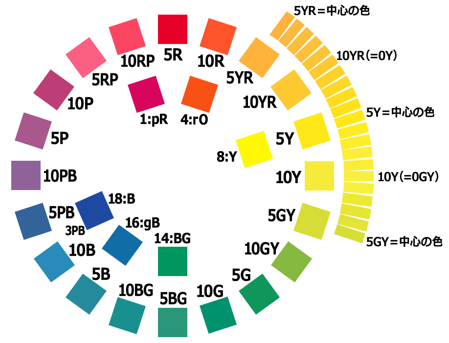 マンセル表色系の色相環(20色相)