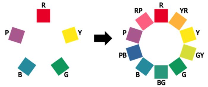 色相環イメージ