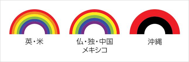 世界の虹の色