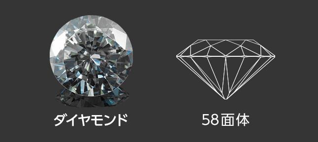 ダイヤモンドと58面体カット