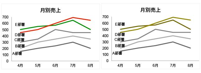 グラフの見え方の比較(一般・D型色覚)