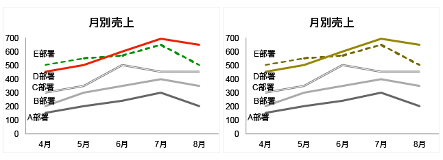 グラフの見え方の比較(一般・D型色覚)修正後