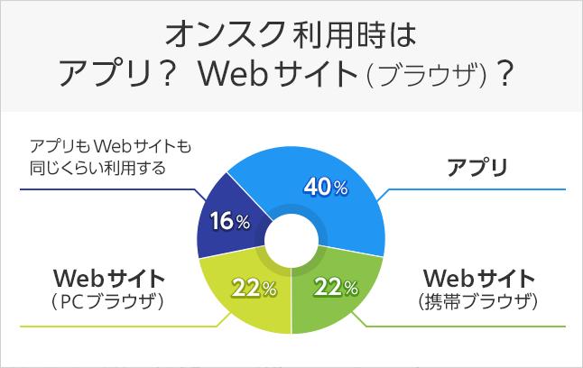 アプリ派?Webサイト派?回答