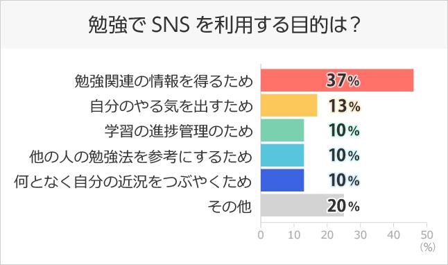 勉強でSNSを利用する目的