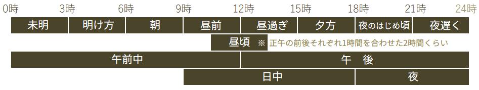 府県天気予報 1日の時間細分