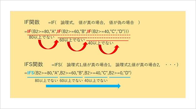 IF関数が入れ子構造であるのに対し、IFS関数はシンプルになっている