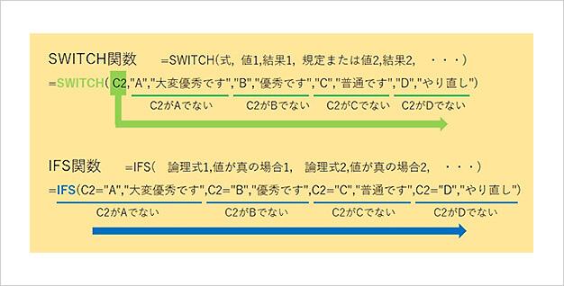 SWITCH関数とIFS関数の引数の違い