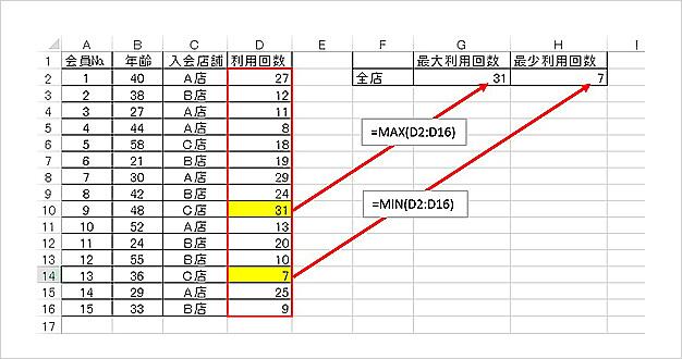 MAX関数・MIN関数の使用例