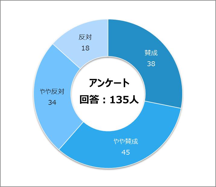 ドーナツグラフ
