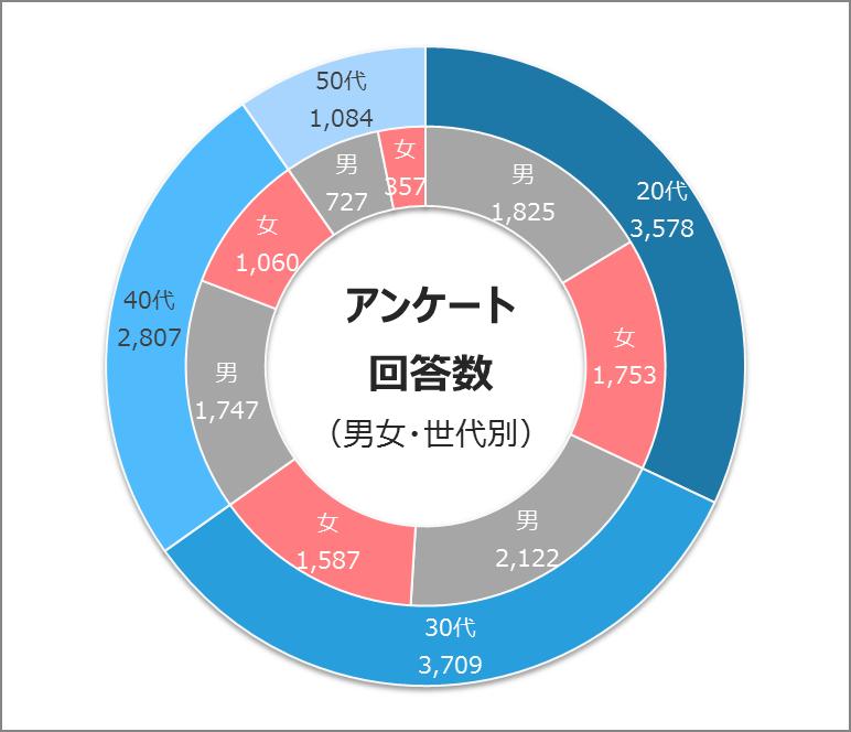 2重ドーナツグラフ