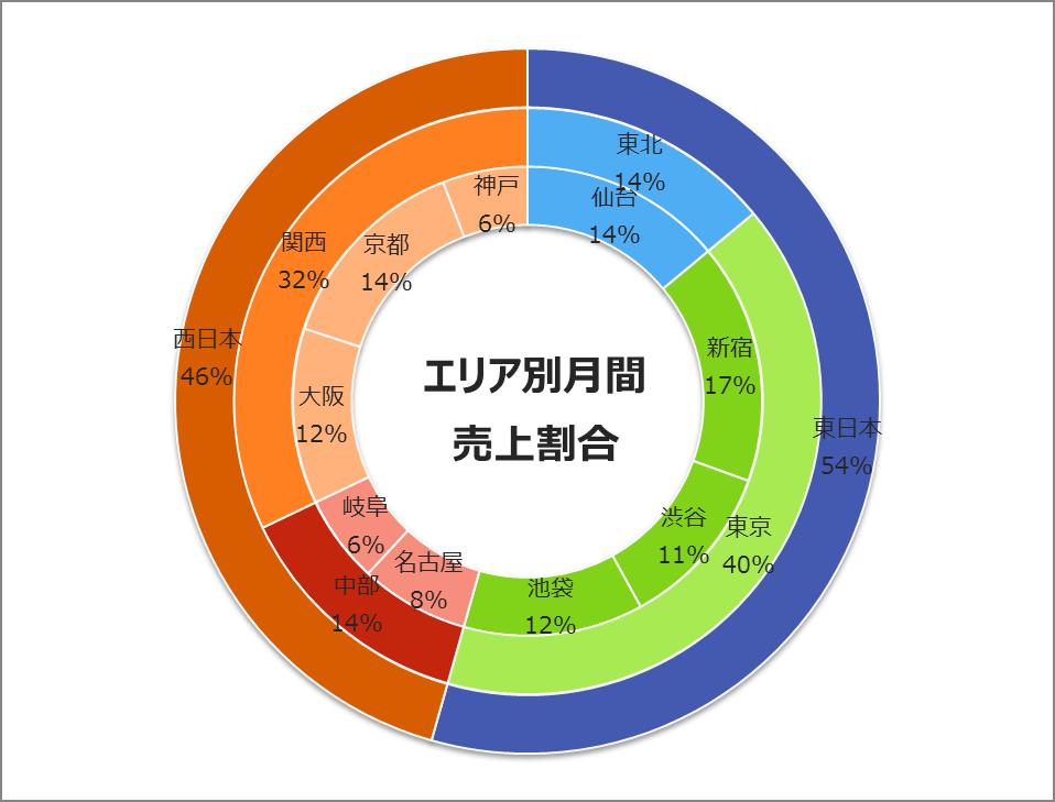 3重ドーナツグラフ