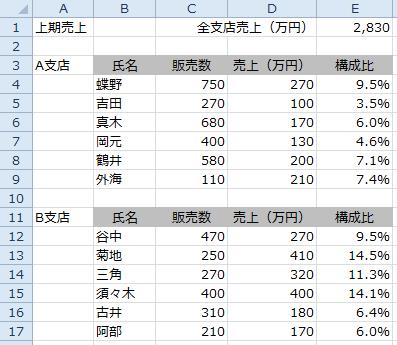バブルチャートの元の表データ
