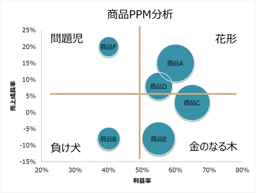 PPM分析のバブルチャート