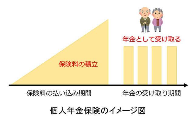 個人年金保険のイメージ図
