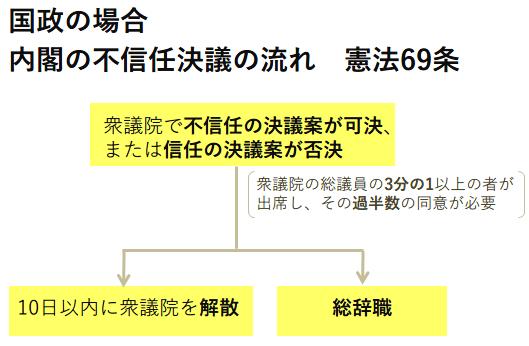 内閣の不信任決議の流れ 憲法69条