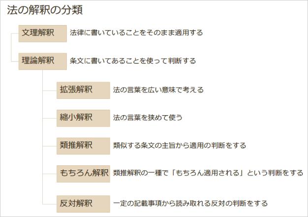 法の解釈の分類