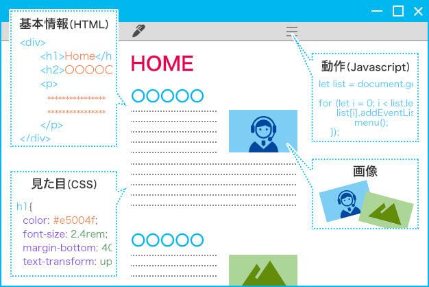 Webページの構造