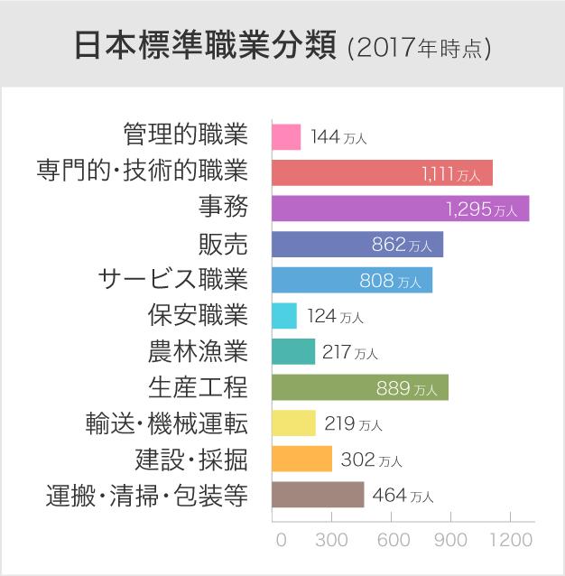 日本標準職業分類(2017年時点)