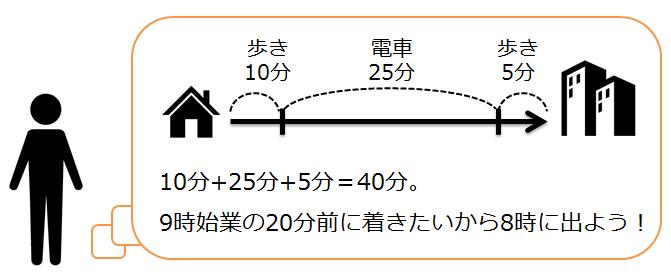 実生活の数学イメージ