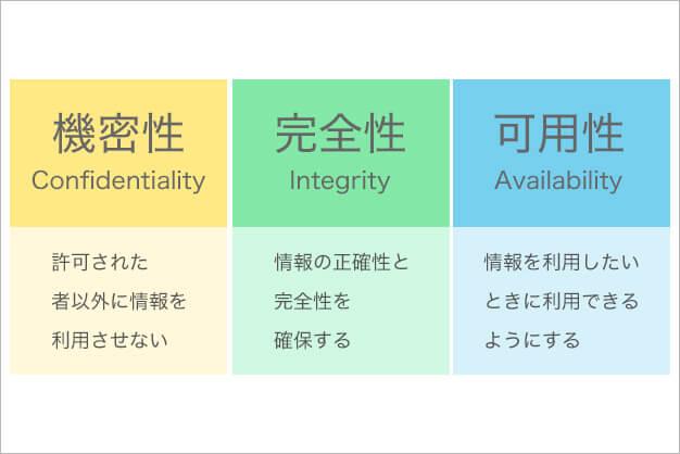 「機密性・完全性・可用性」を押さえよう
