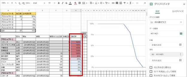 プロジェクト進捗チェック表をグラフで視覚化の図