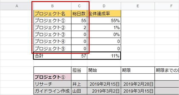 プロジェクト進捗率グラフの完成の図