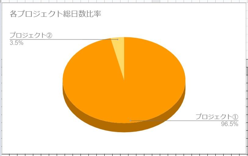 円グラフの完成の図