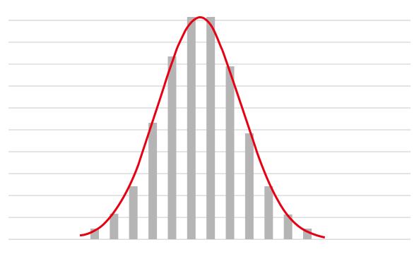 正規分布グラフの図