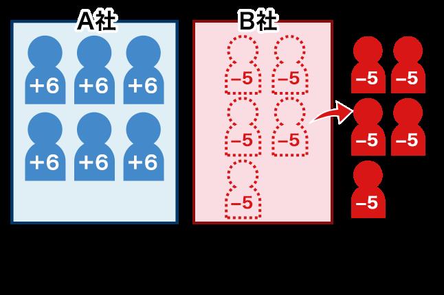 6×6=36、(-5)×(-5)=25