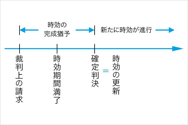 1. 裁判上の請求(訴えの提起)(新民法147条)