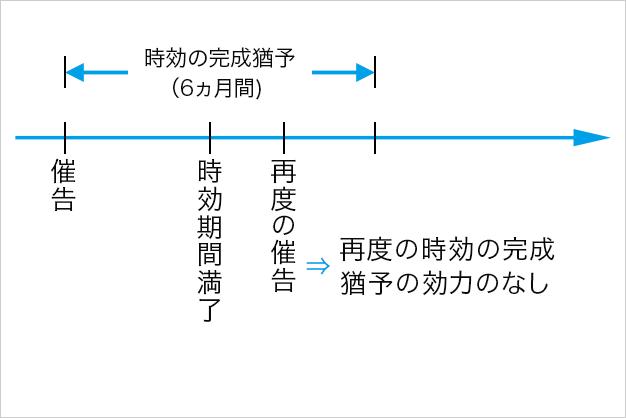 4. 催告(新民法150条)