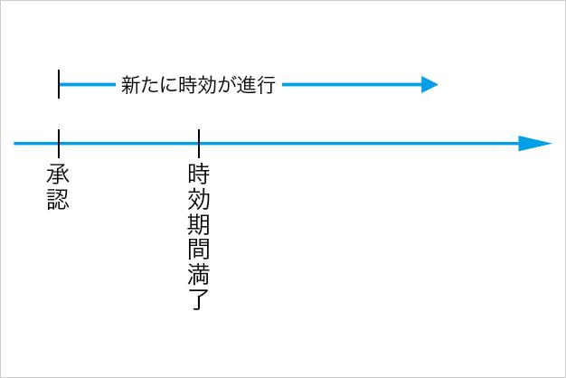 の 更新 時効 【時効において新概念「完成猶予」と「更新」】民法改正2020年4月1日施行の基本と要所の解説(147条)