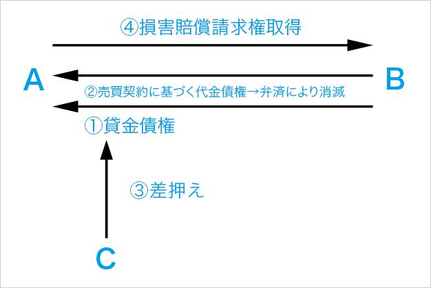 新民法の下での譲渡制限特約の効力