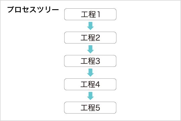 プロセスツリー