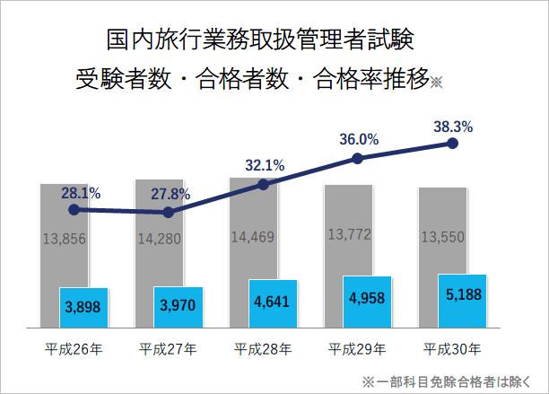 国内旅行業務取扱管理者 合格率推移