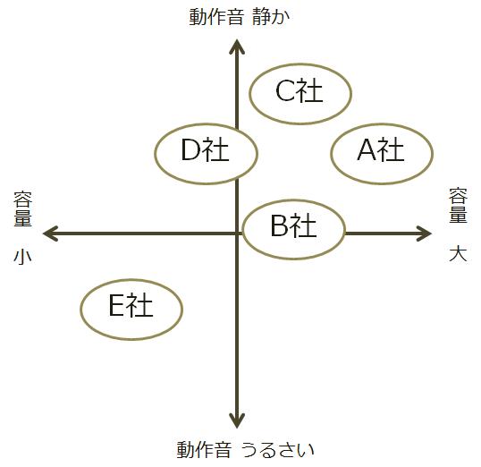 XY座標図